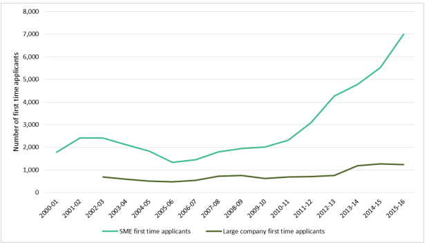 Number of first time-applications by financial year for Research and Development Tax Relief